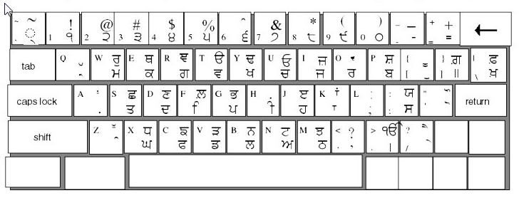 Download Punjabi Font, Punjabi Keyboard and Typing Instruction728