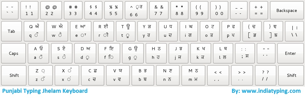 Download Punjabi Font, Punjabi Keyboard and Typing Instruction